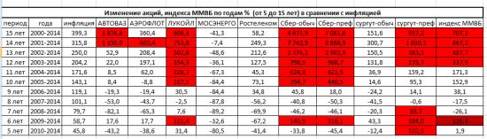 Про долгосрочные инвестиции в РФ