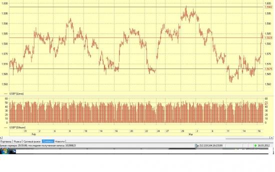 GBP/USD доливка среднесрочного шорта на сегодняшнем отскоке.