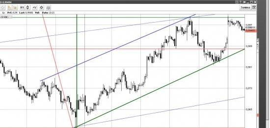 Forex.  AUD/USD - текущая ситуация