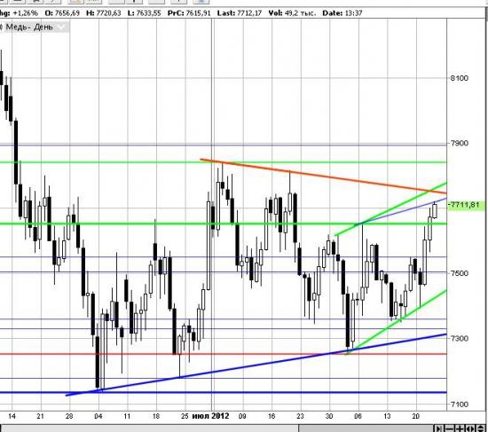 Дальнейший тренд на рынках БРИК определит медь!