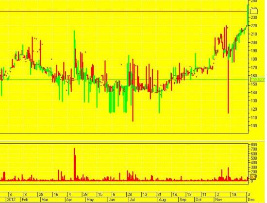 Моя лучшая портфельная инвестиция на российском рынке в 2012 году.