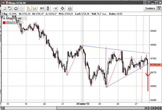 Российский рынок ждет пинка)