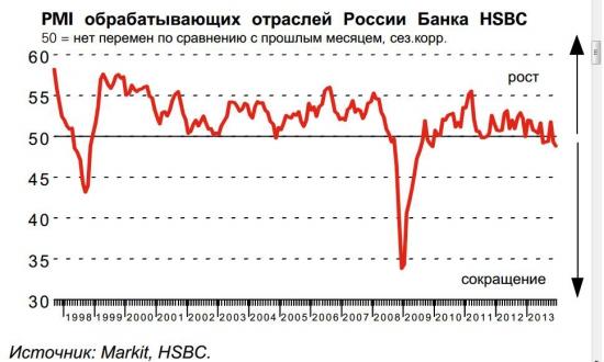 Неутешительные  выводы от HSBC в уходящем году.