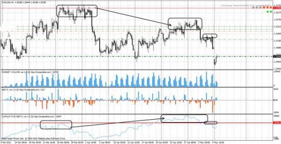 отработка прогноза по евро