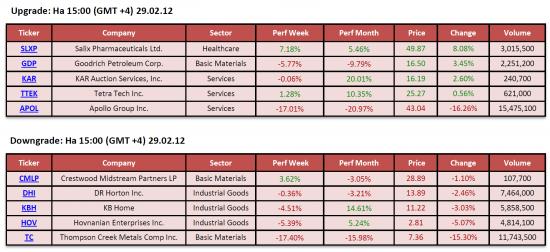 Обзор фондового рынка США (29 февраля 2012)