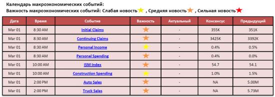 Обзор фондового рынка США (01 марта 2012)