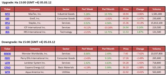 Обзор фондового рынка США (05 марта 2012)