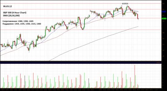 Обзор фондового рынка США (06 марта 2012)