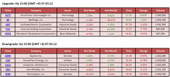 Обзор фондового рынка США (07 марта 2012)