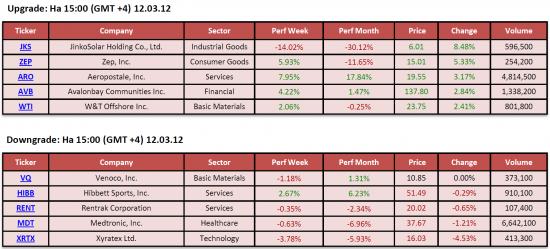 Обзор фондового рынка США (12 марта 2012)