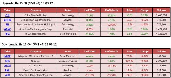 Обзор фондового рынка США (13 марта 2012)