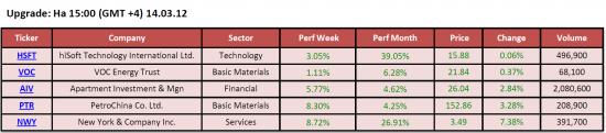 Обзор фондового рынка США (14 марта 2012)