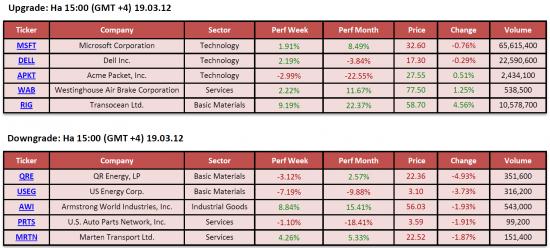 Обзор фондового рынка США (19 марта 2012)