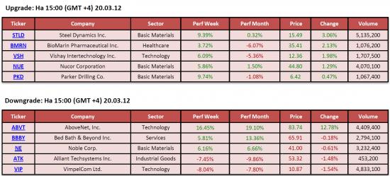 Обзор фондового рынка США (20 марта 2012)