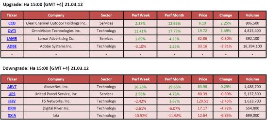 Обзор фондового рынка США (21 марта 2012)