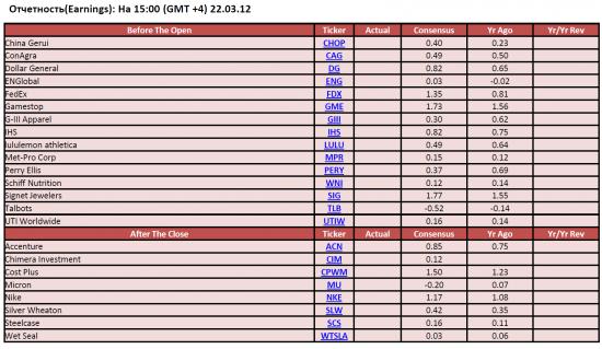 Обзор фондового рынка США (22 марта 2012)