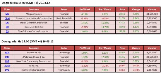 Обзор фондового рынка США (26 марта 2012)