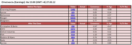 Обзор фондового рынка США (27 марта 2012)