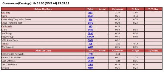 Обзор фондового рынка США (29 марта 2012)