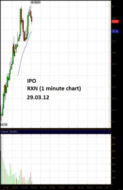 Сегодня IPO у MM, RXN, MACK