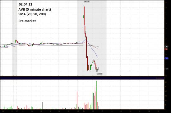 Обзор фондового рынка США (02 апреля 2012)