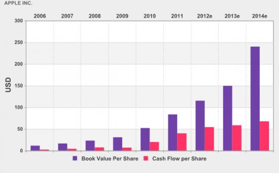 Консенсус-прогноз целевой цены Apple  $662 за акцию