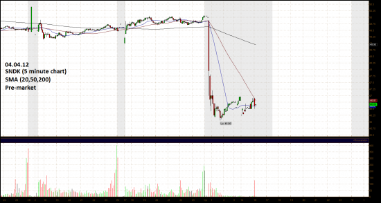 Обзор фондового рынка США (04 апреля 2012)