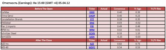 Обзор фондового рынка США (05 апреля 2012)
