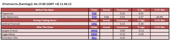 Обзор фондового рынка США (11 апреля 2012)