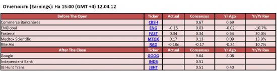 Обзор фондового рынка США (12 апреля 2012)