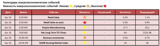 Обзор фондового рынка США (16 апреля 2012)