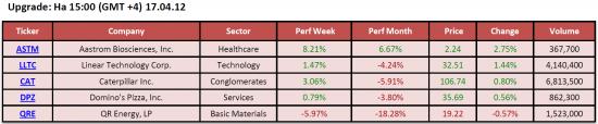 Обзор фондового рынка США (17 апреля 2012)