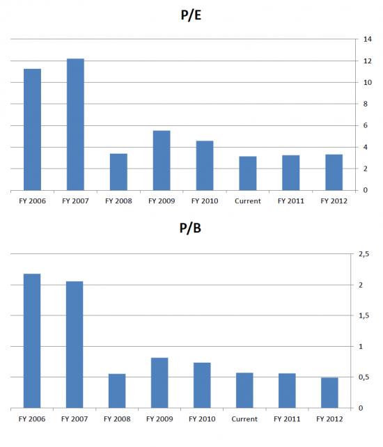 Финансовые показатели ОАО «Газпром»