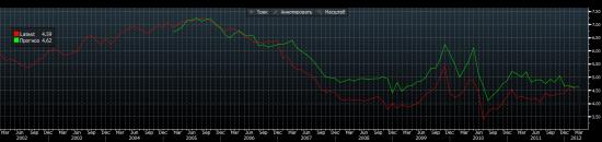 Обзор фондового рынка США (19 апреля 2012)