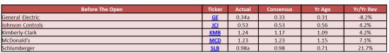 Обзор фондового рынка США (20 апреля 2012)
