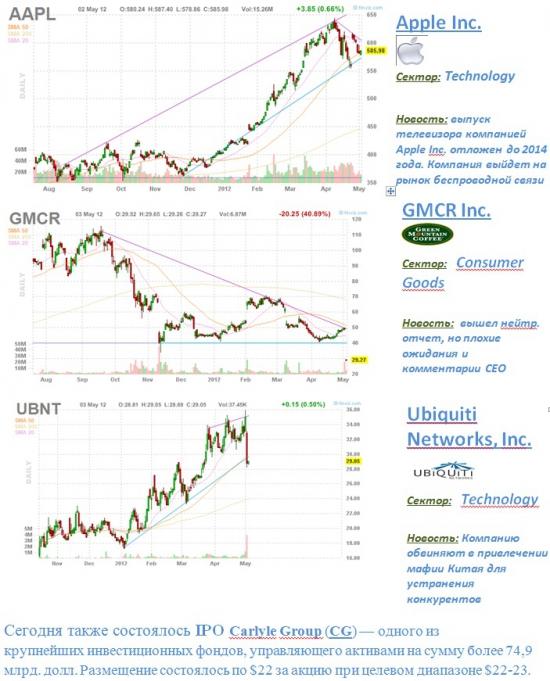 4 интересные новости по американскому рынку!