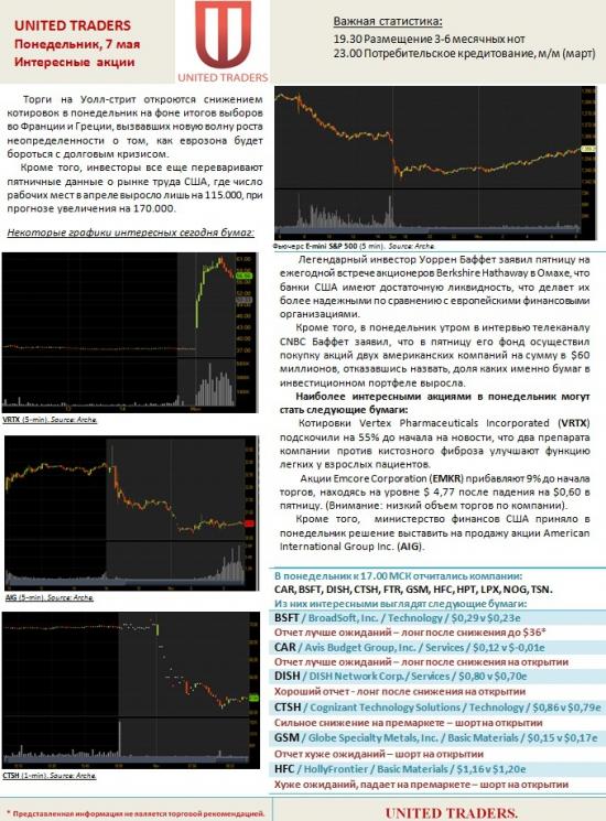 Интересные акции США на 7 мая