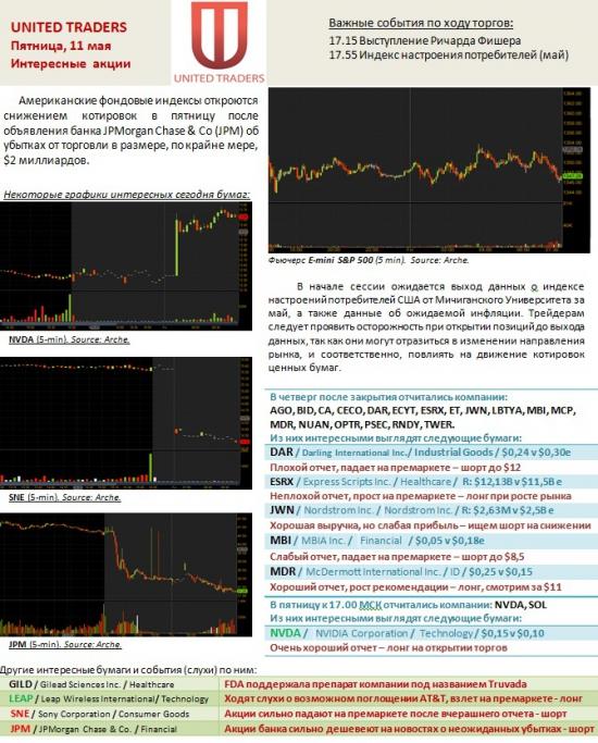 Горячие акции США на 11 мая! Внимание на JPM и NVDA !!!