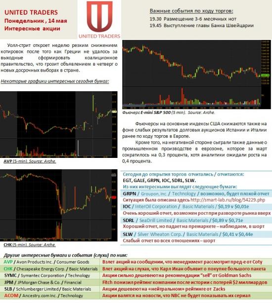Горячие акции США на понедельник !!!