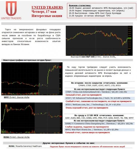 Интересные акции США на четверг, 17 мая.