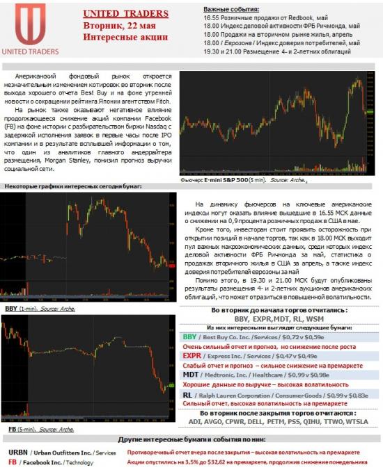 Интересные акции США и премаркет на 22 мая !!!