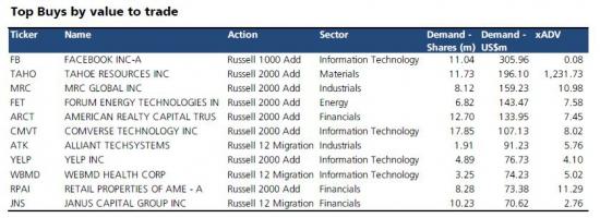 Внимание: В эту пятницу, 8 июня, будут объявлены изменения в индексах Russell !!!