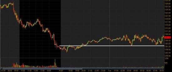 Премаркет и акции США: насколько сильным будет отскок?