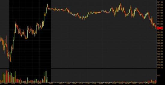 Премаркет и акции США: смогут ли продажи и Греция отправить рынок вниз?
