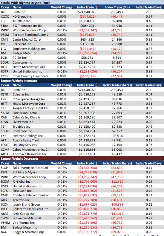 Сегодняшняя ребалансировка индексов S&P