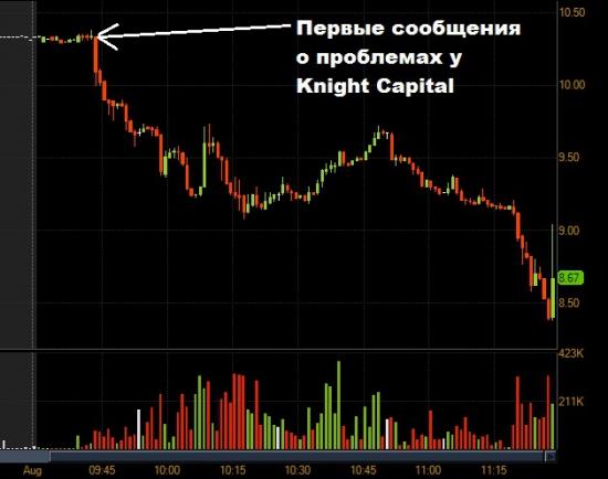 Парадоксальные движения бумаг США в начале торгов 1 августа
