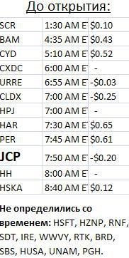 Календарь отчетов компаний США на неделю с 6 по 10 августа