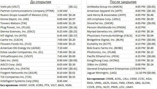 Календарь отчетов компаний США на грядущую неделю.