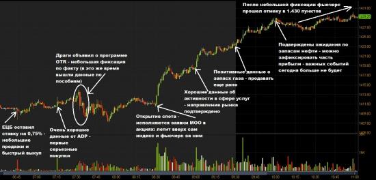 Причины и хронология сегодняшнего роста рынка до нового максимума с начала 2008 года.