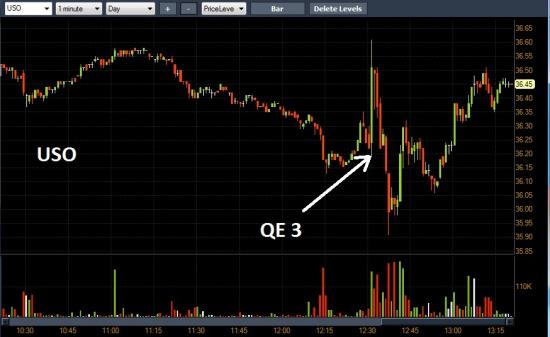 QE 3 будет !!!! Федрезерв будет выкупать по $40 миллиардов MBS каждый месяц !!!